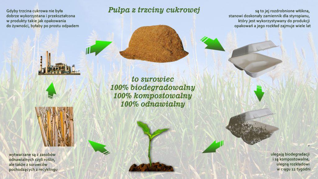opakowania biodegradowalne deal